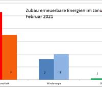 Die Grafik zeigt die Zubauzahlen der Photovoltaik, Windenergie und Biomasse in den Monaten Januar und Februar 2021