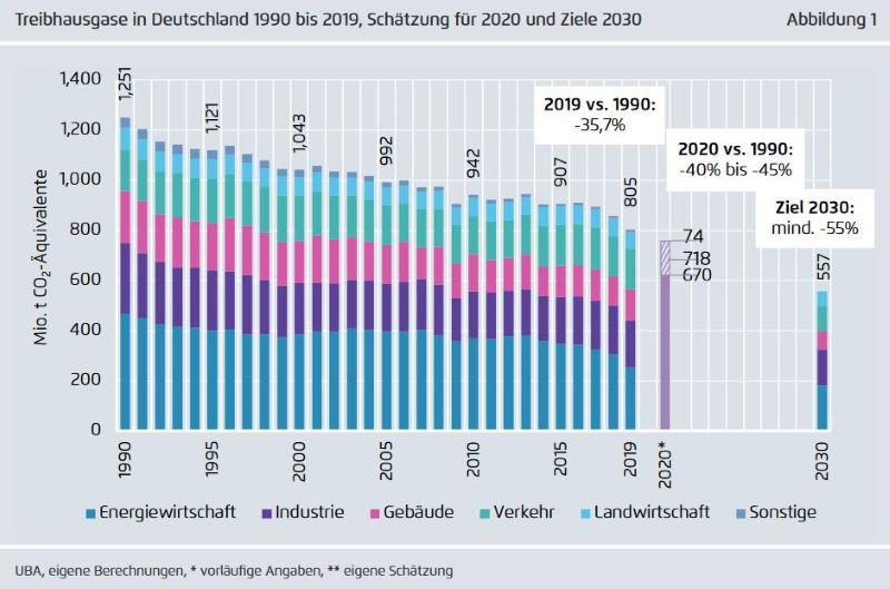 Eine Grafik illustriert die abnhemenden CO2-Emissionen seit 1990 und zeigt, dass 2020 eine weitere Abnahem möglich ist.