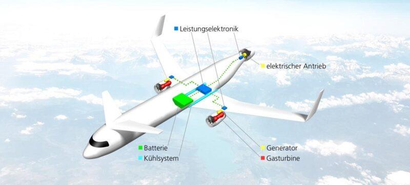 Zu sehen ist die Grafik eines Flugzeugs mit hybridem Antriebe. Ein Ansatz zum Fliegen von morgen.