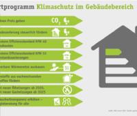 Die Grafik zeigt die Forderungen der deutschen Umwelthilfe zur Nachbesserung des Gebäudeenergiegesetzes.