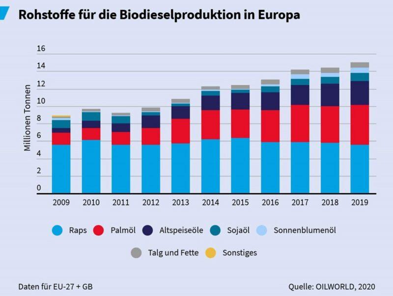 Zu sehen ist ein Balkendiagramm, das die Rohstoffe für Agro-Kraftstoffe in Europa am Beispiel von Biodiesel zeigt.