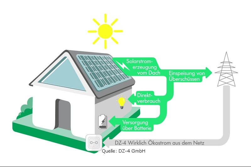Zu sehen ist einen schematische Darstellung des Modells zum Mieten der Photovoltaik-Anlage von DZ-4.