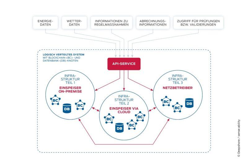 Schematische Darstellung der verteilten Datenbankne mit Blockchain-Technologie.