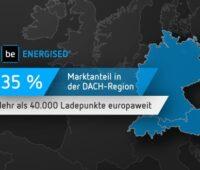 Zu sehen ist eine Grafik von der Has·To·Be GmbH, die den Marktanteil der E-Mobilitätssoftware Be.energised in der DACH-Region zeigt.