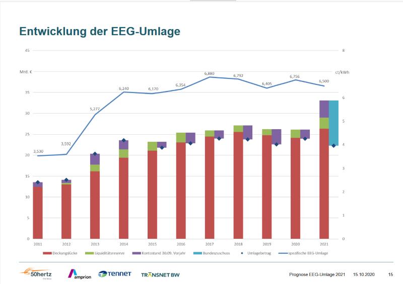 Eine Säulengrafik zeigt die Entwicklung der EEG-Umlage in den letzten Jahren