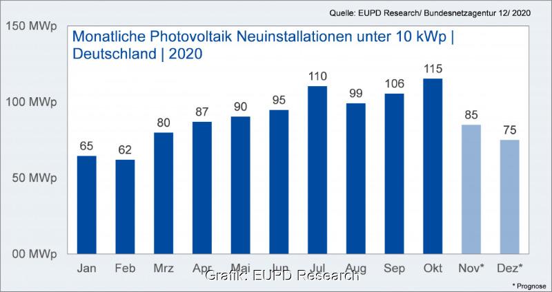 Grafik zeigt monatliche Neuinstallation von PV-Kleinanlagen