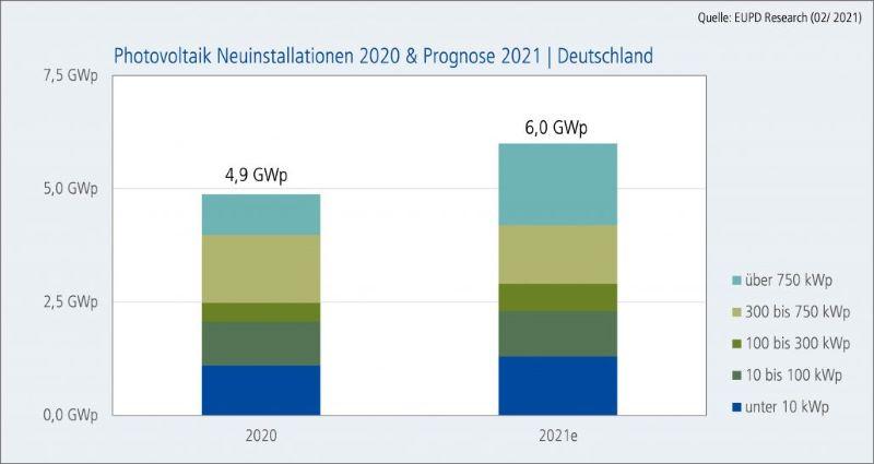Ein Säulendiagramm vergleicht die Neuinstallationen der PV 2021 mit 2020.
