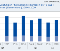 Zu sehen ist ein Balkendiagramm, dass die Entwicklung des Marktsegmentes Photovoltaik-Kleinanlagen in den ersten beiden Quartalen 2020 im Vergleich zu 2019 zeigt.