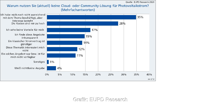 Zu sehen ist eine Grafik aus der Befragung von EUPD Research über Cloud- und Community-Tarife.