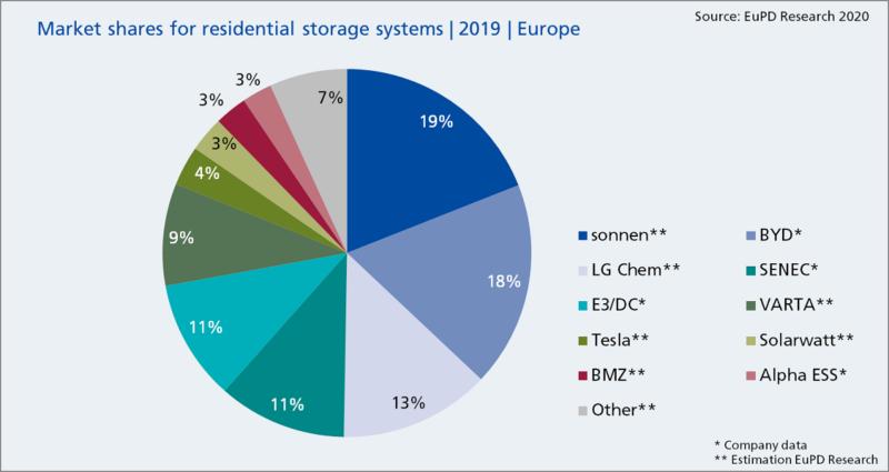 Zu sehen ist ein Tortendiagramm, das die Marktführer im europäischen Batteriespeicher-Markt zeigt.