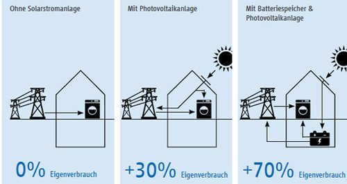 Photovoltaik-Speicher erhöhen den Eigenverbrauch. Das ist grafisch dargestellt.