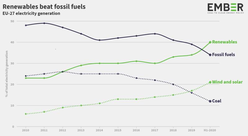 Die Grafik zeigt die Entwicklung der erneuerbaren Energien im EU-Strommarkt im Vergleich zu fossilen Energieträgern.