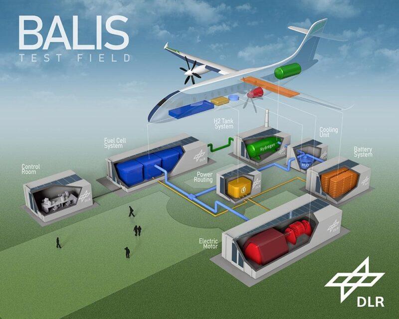Zu sehen ist eine Grafik mit den Komponenten, die für emissionsfreies Fliegen mit Wasserstoff im Flieger verbaut werden müssen.