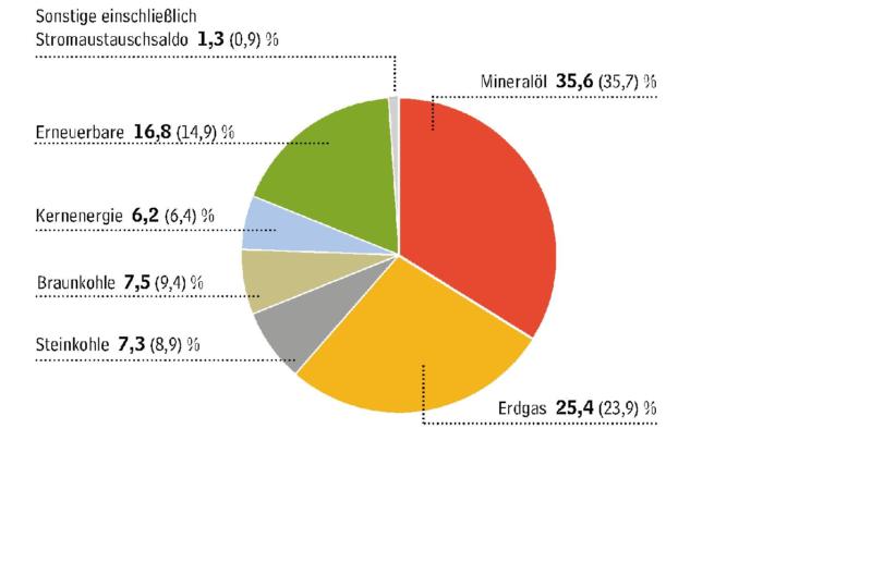 Zu sehen ist ein Tortendiagramm mit den Anteilen der Energieträger am Energieverbrauch in Deutschland 2020.