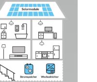 Zu sehen ist ein Schema eines Hauses mit der Photovoltiak-Anlage von Erdgas Südwest.
