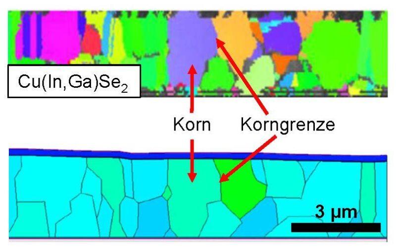 Eine Grafik veranschaulicht Übergänge in einer CIGS-Solarzelle.