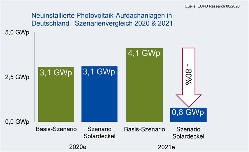 Grafik Szenarienvergleich Photovoltaik