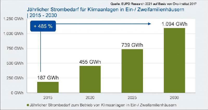 Grafik zeigt den erwarteten Anstieg des Strombedarfs für Klimaanlagen in Deutschland.