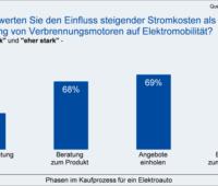 Ein Balkendiagramm zeigt, welche Faktoren den Kauf eines E-Autos bremsen.