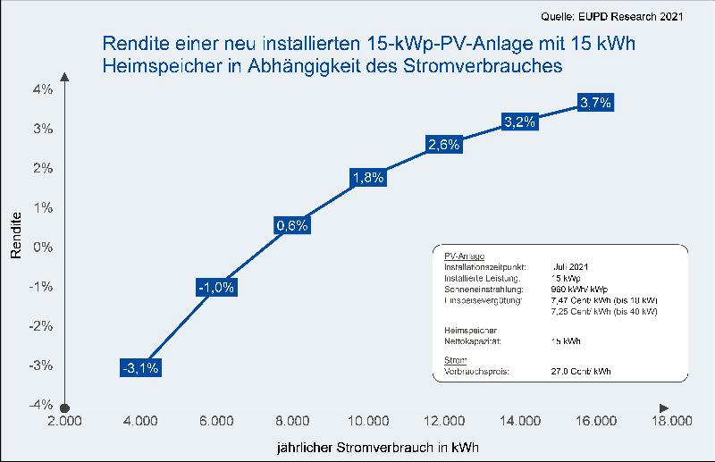 Grfaik beschreibt steigende Rendite für einen Speicher und 15 kW PV bei steigendem Strombedarf