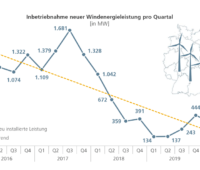 Grafik zeigt den Abnahme des Windenergieausbaus in Deutschland von 2016 bis 2020