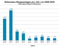 Zu sehen ist ein Balkendiagramm, das den Rückbau von funktionstüchtigen Biogas-Anlagen für 2020 prognostiziert.