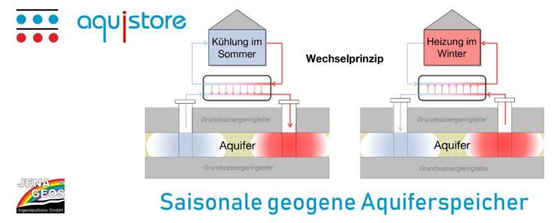Zu sehen ist die schematische Darstellung eines Aquiferspeichers.