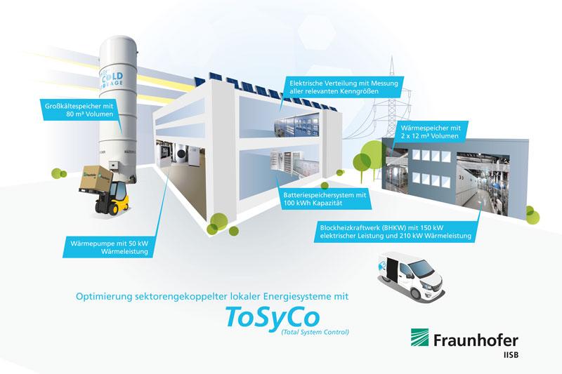 Grafik des Reallabors zur Sektorenkopplung am Fraunhofer IISB