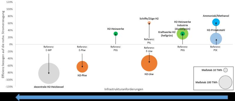 Eine Grafik zeigt, in welchen Anwendungsfeldern grüner Wasserstoff am effizientesten ist.