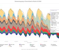 Die Grafik zeigt verschiedene Quellen der Stromerzeugung über eine Woche.