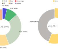 Zu sehen ist eine Grafik, die die Anteile der verschiedenen Energieträger zur Nettostromerzeugung im ersten Halbjahr 2020 zeigt.