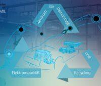Die Grafik illustriert das neue Recycling-Zentrum ZDR-EMIL des Fraunhofer IWKS.