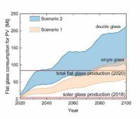 Zu sehen ist eine Grafik, die den Bedarf an Solarglas für die Photovoltaik im Terawattbereich in der zukünftigen Energieversorgung der Welt zeigt.