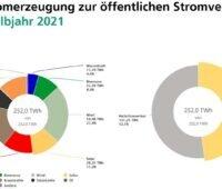 Zu sehen ist eine Grafik, die Anteile der verschiedenen Energieträger an der Stromerzeugung im ersten Halbjahr 2021 in Deutschland zeigt.