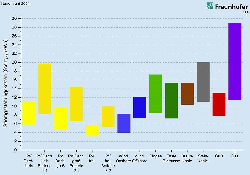 Zu sehen ist eine Grafik, die die Kosten der Photovoltaik im Vergleich zu Strom aus Windenergie und konventionellen Kraftwerke zeigt.