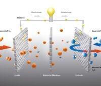 Grafik zeigt Funktionsprinzip einer Brennstoffzelle