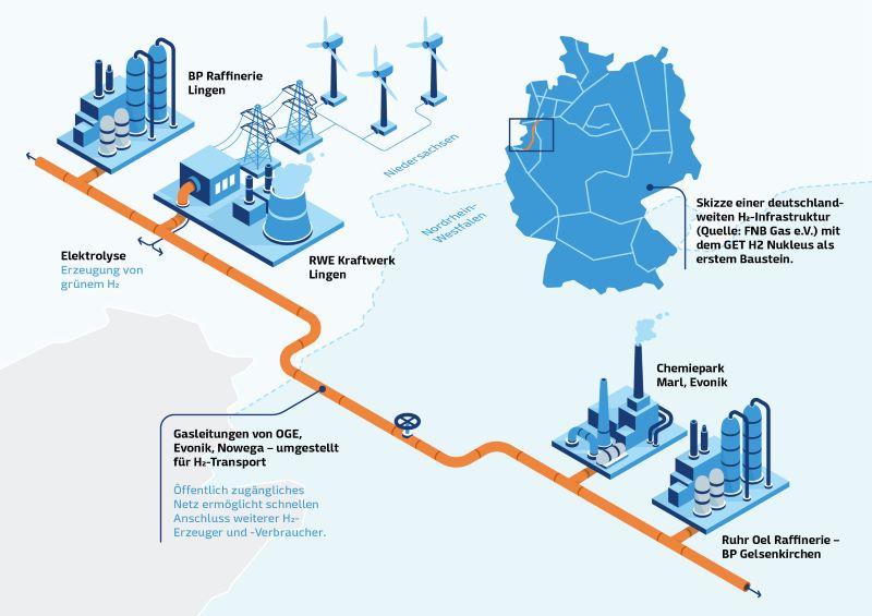 Infogtrafik zeigt, wie Wasserstoff mit Leitungen zu Industrieabnehmern transportieren.