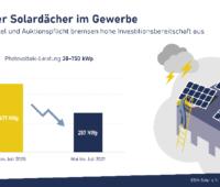 Grafik zeigt Nachfragerückgang für solare Gewerbedächer.