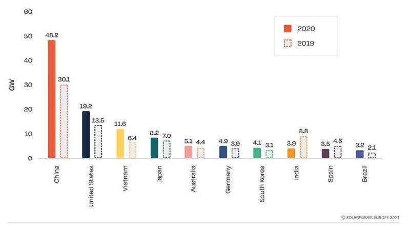 Zu sehen ist eine Grafik aus dem Global Market Outlook 2021-2025, die die wichtigsten Photovoltaik-Märkte in den Jahren 2019 und 2020 zeigt.