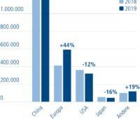 Die Grafik zeigt das Wachstum von Batterie- und Hybdridfahrzeugen. Das größte Volumen wird in CHina abgesetzt.
