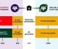 Grafik zeigt Stromverbräuche eines Haushalts mit und ohne Batteriespeicher
