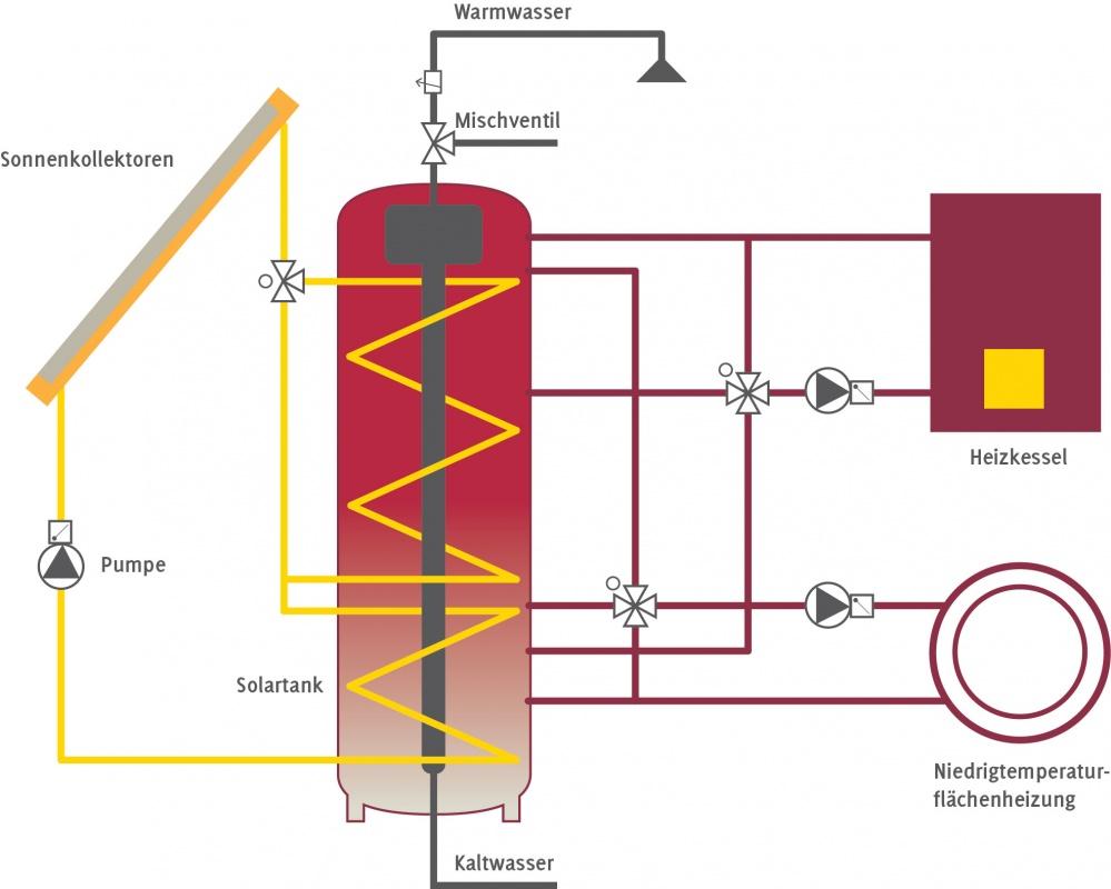 Das Sonnenhaus: Anlagenschema eines Sonnenhauses mit großer thermischer Solaranlage.