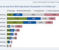 Grafik Umfrageergebnisse