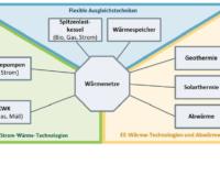 Shematische Darstellung eones komplexen Energeisystems mit einem Wärmenetz im Zentraum. Abwärme, Tiefe Geothermie und Solarthermie speisen ein.