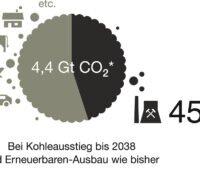 Zu sehen ist ein Tortendiagramm, das zeigt, dass die Kohleverstromung bis 2038 44 Prozent vom deutschen CO2-Restbudget verbraucht.