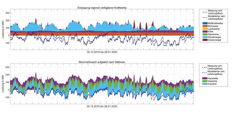 Zu sehen ist eine Grafik, die zeigt, wie gut GridFox Stromerzeugung und Stromverbrauch vorhersagen kann.