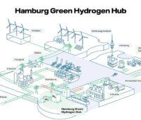 Zu sehen ist ein Schema, dass die geplante Wasserstoffinfrastruktur in Hamburg zeigt. Netzdienliche Elektrolyse muss Betriebsstunden für Systemdienstleistungen vorhalten.