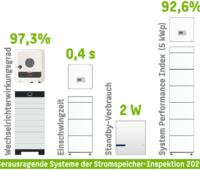 Topergebnisse der Stromspeicher-Inspektion 2020 in grafischer Darstellung.