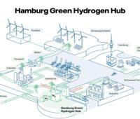 Zu sehen ist der Plan des Green Energy Hub in Hamburg zu dem der Mega-Elektrolyseur für grünen Wasserstoff gehört.