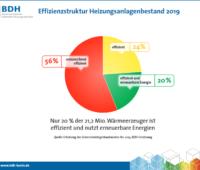 Eine Grafik gibt den Heizungsbestand in Deutschland wieder